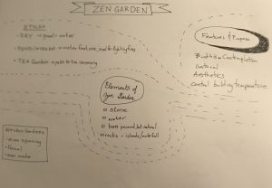 Visual note style. Headings emphasized, dotted lines surround the headings marking for a zen garden, bullets are under each heading. Each heading is unique in written style